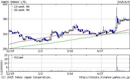 http://stocks.finance.yahoo.co.jp/