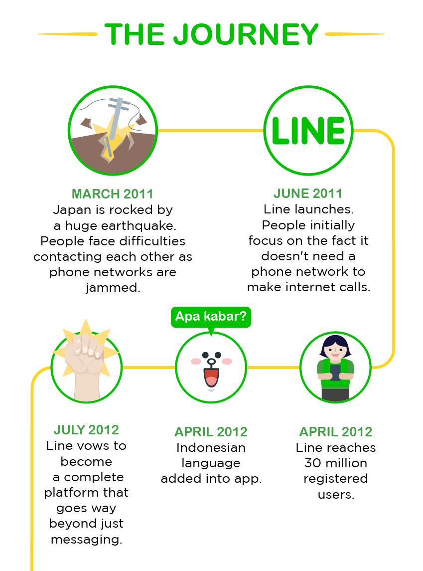 LINEの歴史 (3)