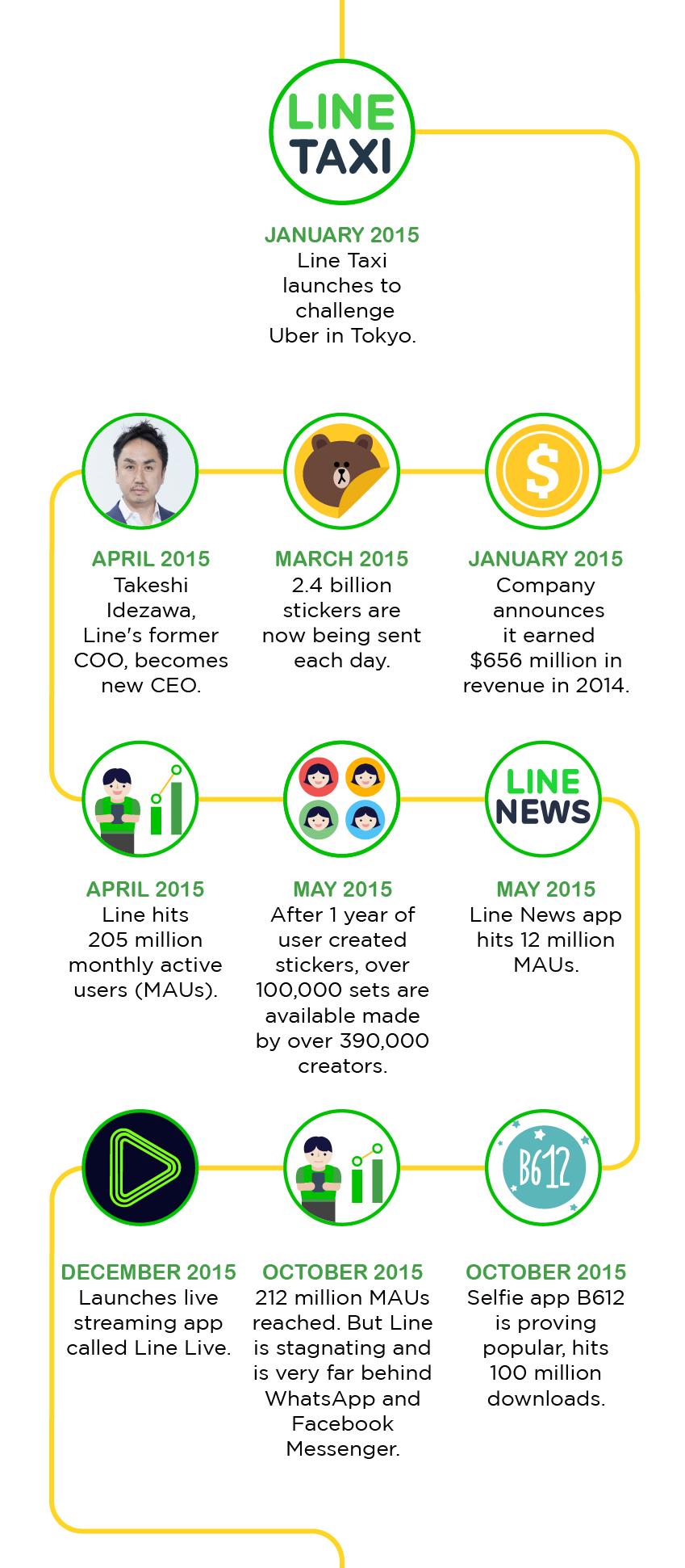 LINEの歴史 (6)