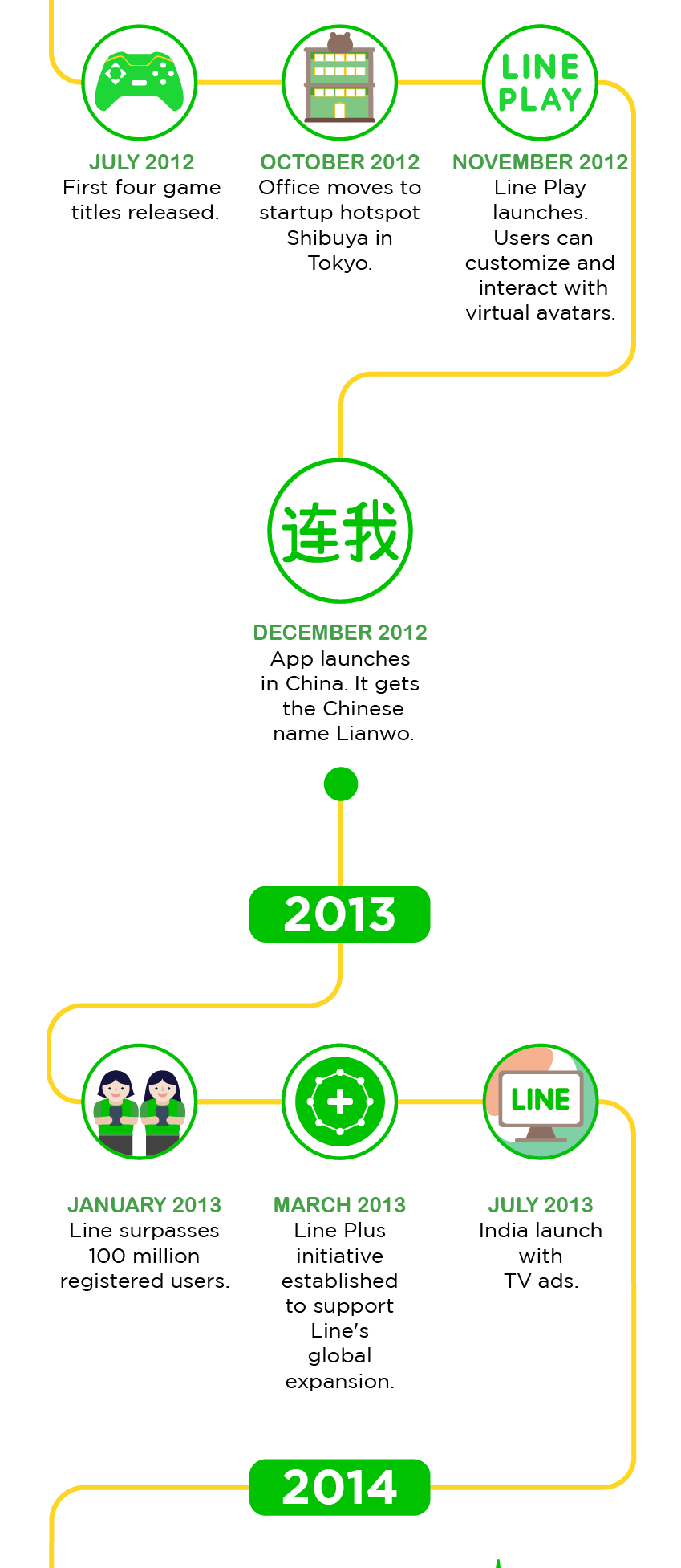 LINEの歴史 (4)