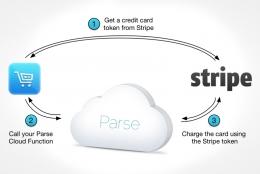 世界130カ国以上の通貨に対応。簡単に決済サービスが提供できるシステム「stripe」日本上陸